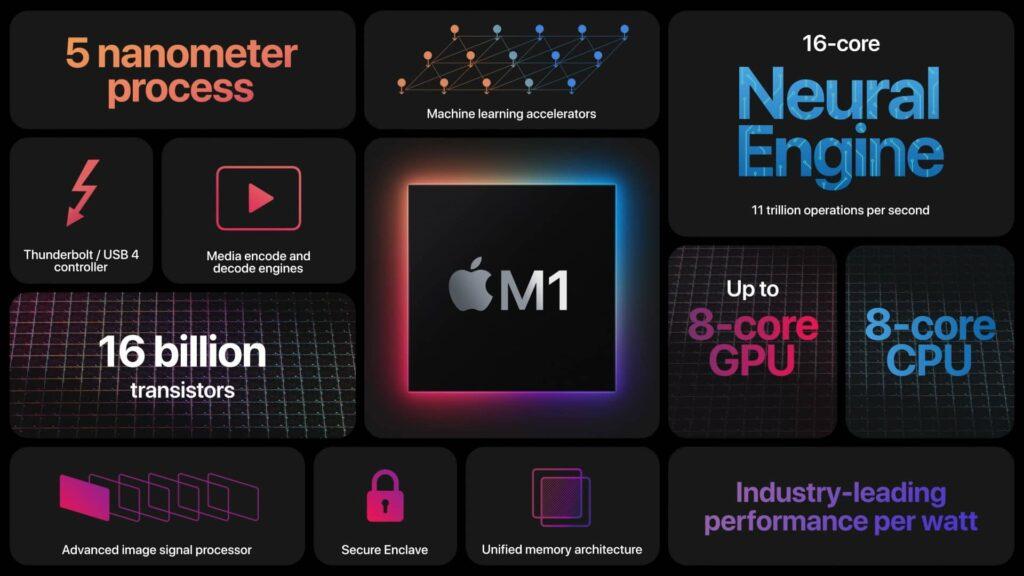 Čipset Apple M1