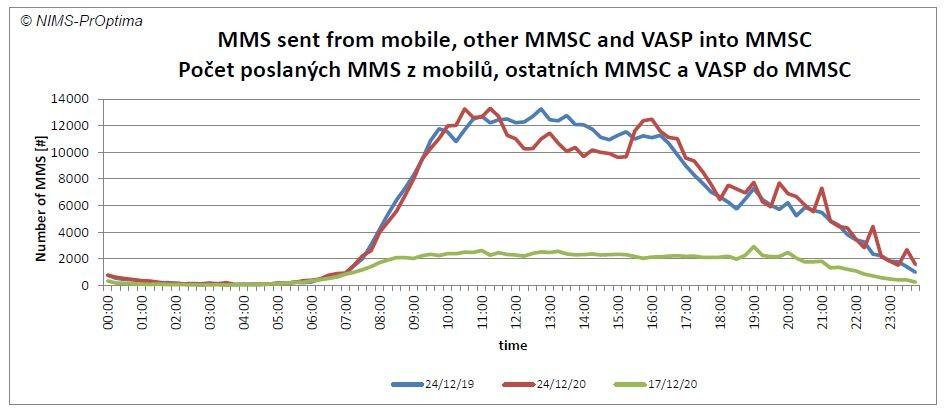 T-Mobile statistika Štědrý den