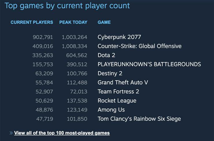 Cyberpunk 2077 si jen na Steamu zahrál už milion lidí už milion lidí