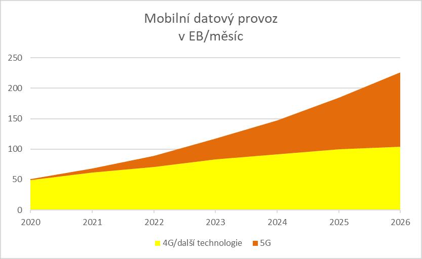 V roce 2026 budou 5G sítě přenášet až 54 % celkového objemu mobilních dat