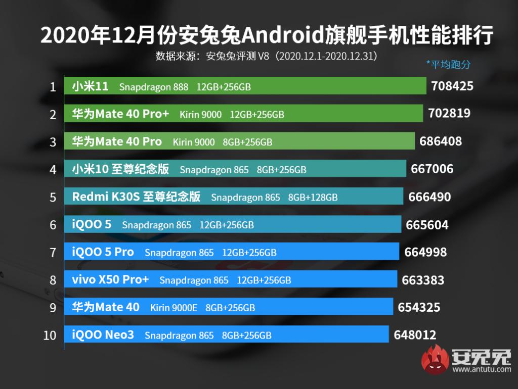 Výsledky chytrých telefonů v testu AnTuTu