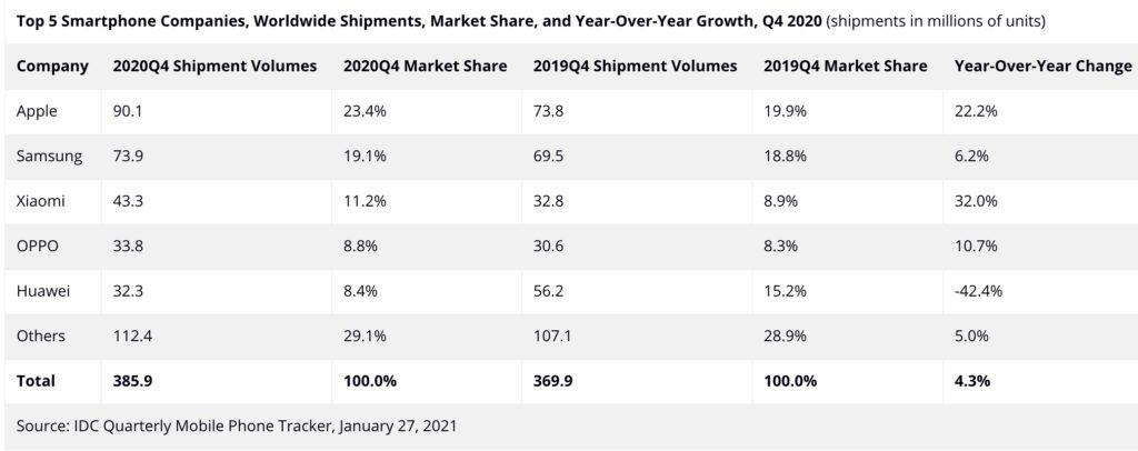Apple je jedničkou v prodeji chytrých telefonů