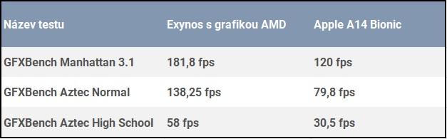 Výsledky nového Exynosu