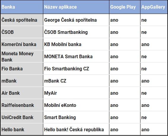 Přehled bankovních aplikací v AppGallery