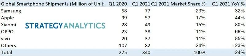 Samsung je největším výrobcem mobilů