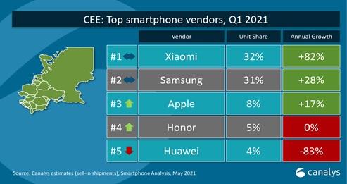 Prodeje smartphonů 2021