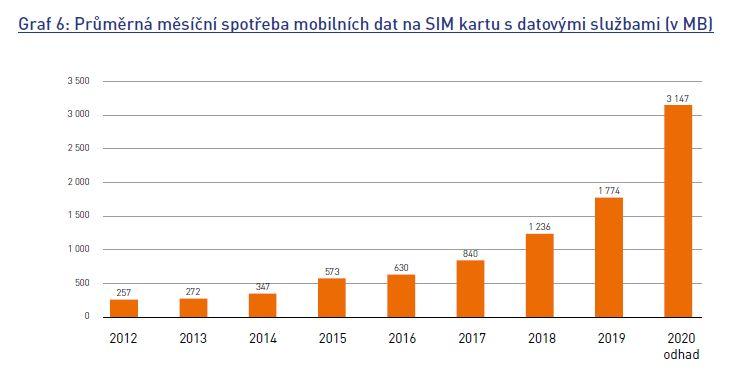 Průměrná měsíční spotřeba dat na SIM