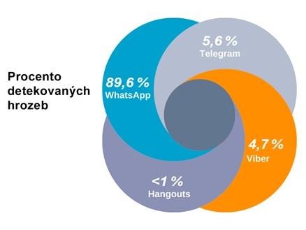 Phishing v komunikačních aplikacích. V ČR nejčastěji ve WhatsApp