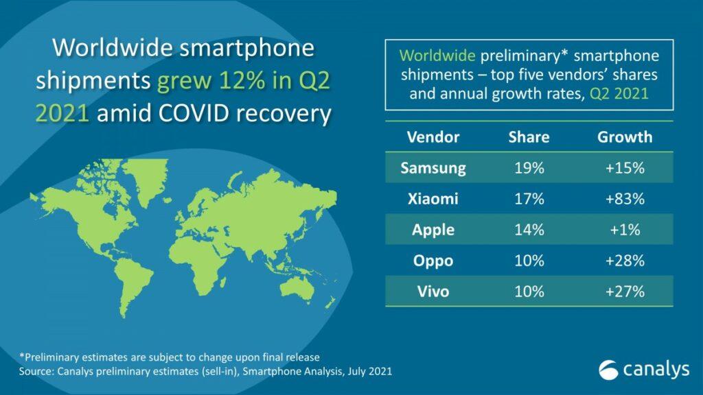 Prodeje chytrých telefonů za 2. čtvrtletí