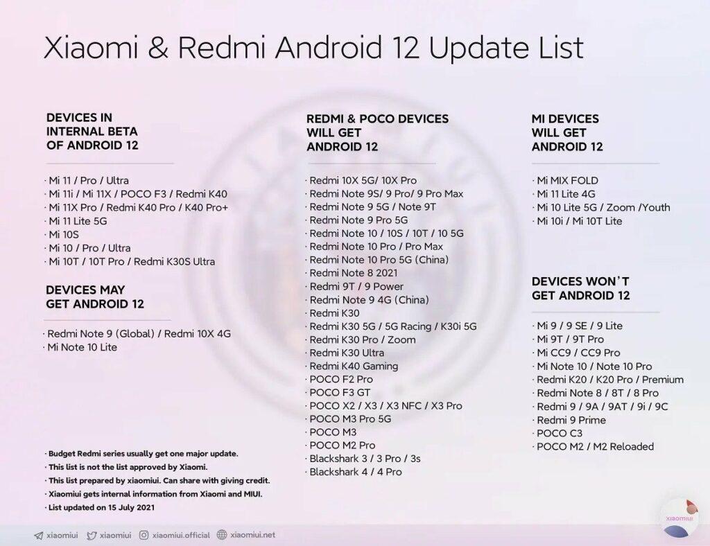 Seznam všech telefonů Xiaomi a Redmi, které by měly obdržet Android 12