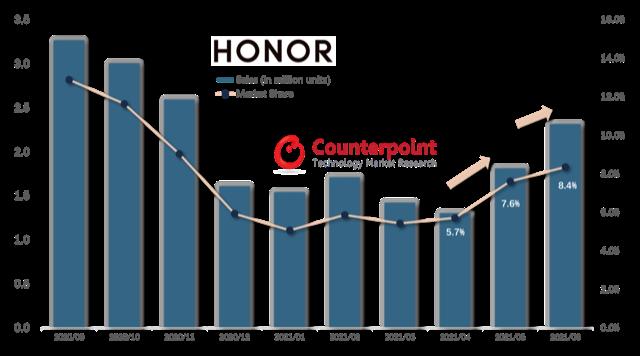 Honor je zpět na špici v kategorii mobilních telefonů na mateřském trhu v Číně