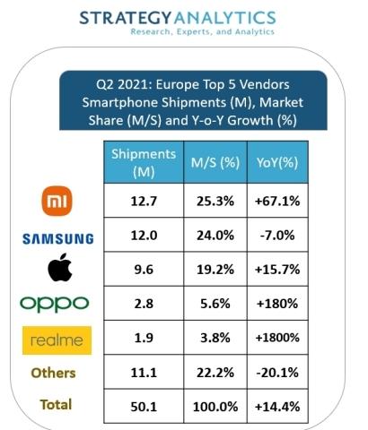 Prodeje telefonů v Evropě
