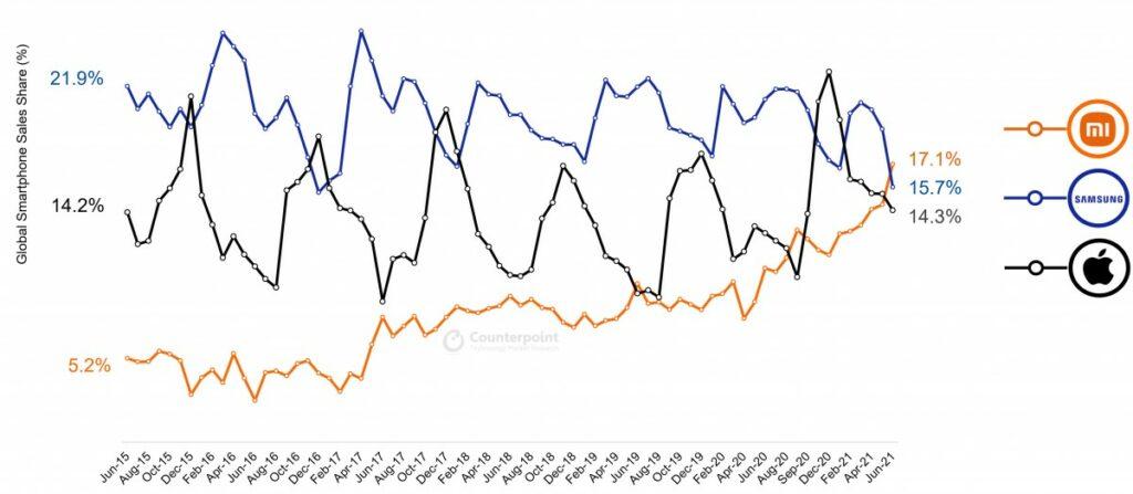 Xiaomi se v červnu stalo největším prodejcem telefonů na světě