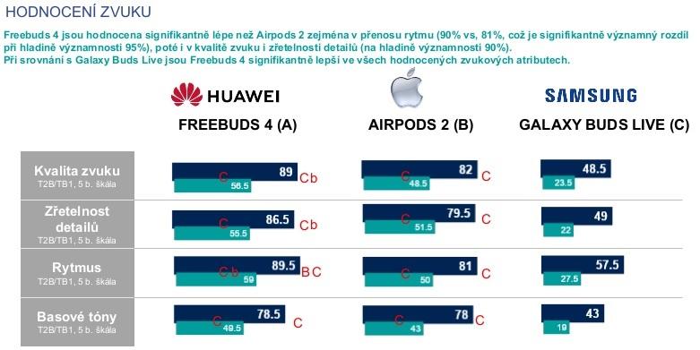 Huawei FreeBuds 4 opanovala slepý test sluchátek