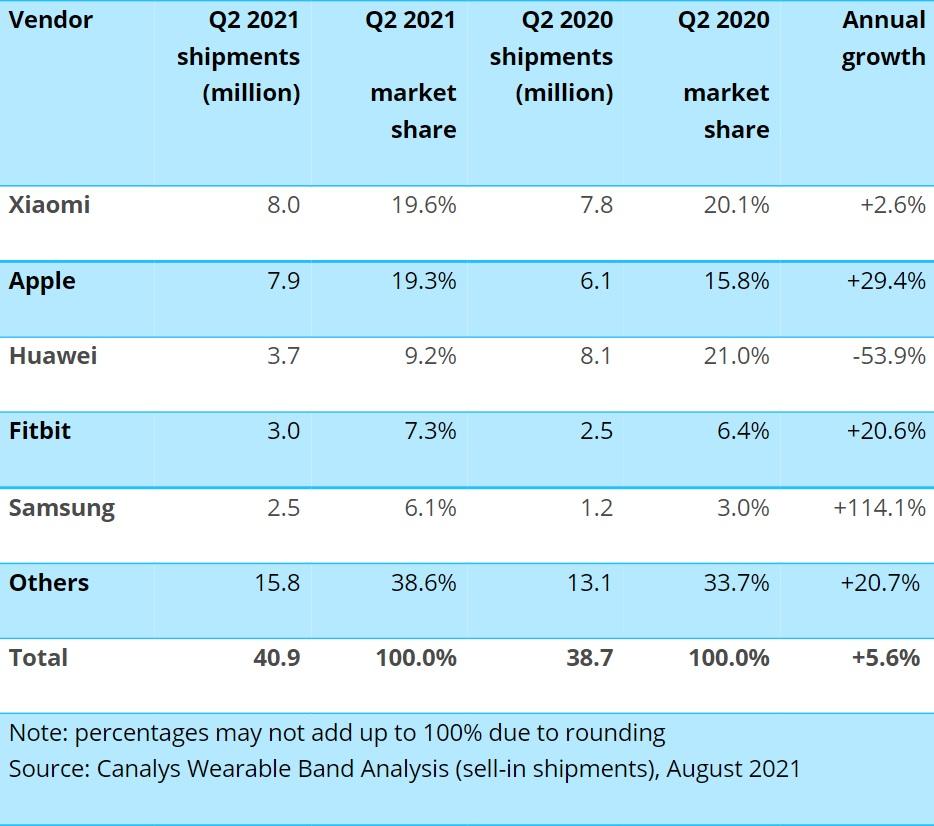 Xiaomi dominuje nositelné elektronice